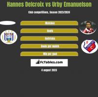 Hannes Delcroix vs Urby Emanuelson h2h player stats