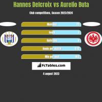 Hannes Delcroix vs Aurelio Buta h2h player stats