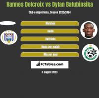 Hannes Delcroix vs Dylan Batubinsika h2h player stats
