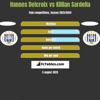 Hannes Delcroix vs Killian Sardella h2h player stats
