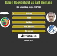 Ruben Hoogenhout vs Bart Biemans h2h player stats