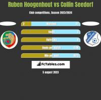 Ruben Hoogenhout vs Collin Seedorf h2h player stats