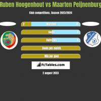 Ruben Hoogenhout vs Maarten Peijnenburg h2h player stats