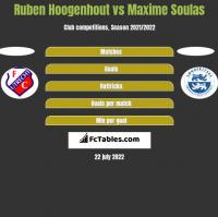Ruben Hoogenhout vs Maxime Soulas h2h player stats