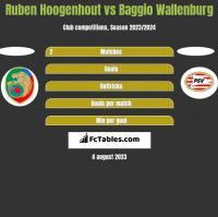Ruben Hoogenhout vs Baggio Wallenburg h2h player stats