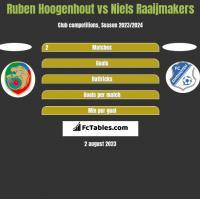 Ruben Hoogenhout vs Niels Raaijmakers h2h player stats