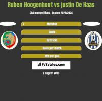 Ruben Hoogenhout vs justin De Haas h2h player stats