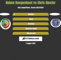 Ruben Hoogenhout vs Chris Gloster h2h player stats