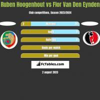 Ruben Hoogenhout vs Flor Van Den Eynden h2h player stats
