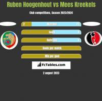 Ruben Hoogenhout vs Mees Kreekels h2h player stats