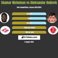 Shamar Nicholson vs Aleksandar Boljevic h2h player stats