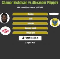 Shamar Nicholson vs Alexander Filippov h2h player stats