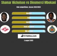 Shamar Nicholson vs Dieumerci Mbokani h2h player stats