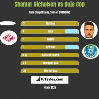Shamar Nicholson vs Duje Cop h2h player stats