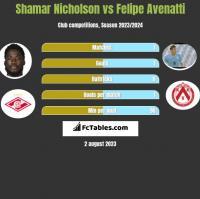 Shamar Nicholson vs Felipe Avenatti h2h player stats