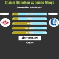 Shamar Nicholson vs Ilombe Mboyo h2h player stats