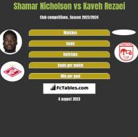 Shamar Nicholson vs Kaveh Rezaei h2h player stats