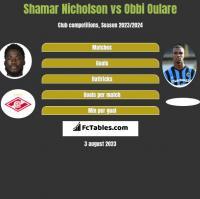 Shamar Nicholson vs Obbi Oulare h2h player stats
