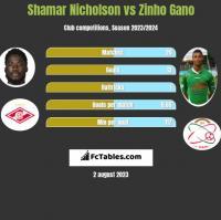 Shamar Nicholson vs Zinho Gano h2h player stats