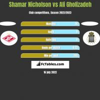 Shamar Nicholson vs Ali Gholizadeh h2h player stats