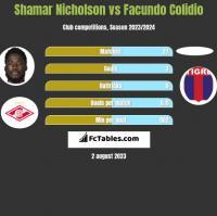 Shamar Nicholson vs Facundo Colidio h2h player stats
