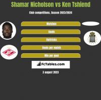 Shamar Nicholson vs Ken Tshiend h2h player stats