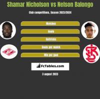 Shamar Nicholson vs Nelson Balongo h2h player stats
