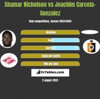 Shamar Nicholson vs Joachim Carcela-Gonzalez h2h player stats
