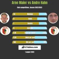 Arne Maier vs Andre Hahn h2h player stats