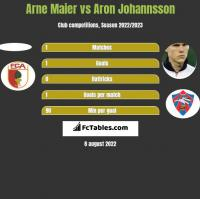 Arne Maier vs Aron Johannsson h2h player stats