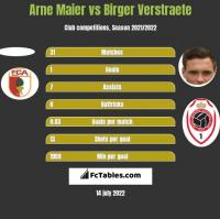 Arne Maier vs Birger Verstraete h2h player stats