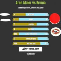 Arne Maier vs Bruma h2h player stats