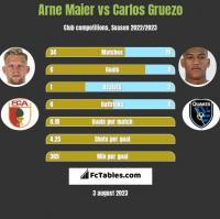 Arne Maier vs Carlos Gruezo h2h player stats