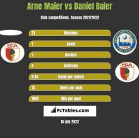 Arne Maier vs Daniel Baier h2h player stats