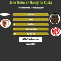 Arne Maier vs Danny da Costa h2h player stats
