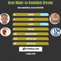Arne Maier vs Dominick Drexler h2h player stats