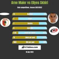 Arne Maier vs Ellyes Skhiri h2h player stats