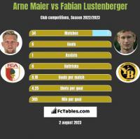 Arne Maier vs Fabian Lustenberger h2h player stats