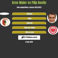 Arne Maier vs Filip Kostic h2h player stats