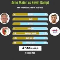 Arne Maier vs Kevin Kampl h2h player stats