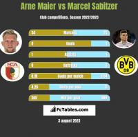 Arne Maier vs Marcel Sabitzer h2h player stats