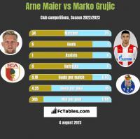 Arne Maier vs Marko Grujic h2h player stats