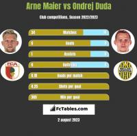 Arne Maier vs Ondrej Duda h2h player stats