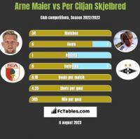 Arne Maier vs Per Ciljan Skjelbred h2h player stats