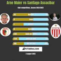Arne Maier vs Santiago Ascacibar h2h player stats