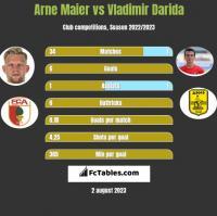 Arne Maier vs Vladimir Darida h2h player stats