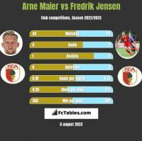 Arne Maier vs Fredrik Jensen h2h player stats