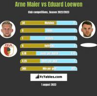 Arne Maier vs Eduard Loewen h2h player stats