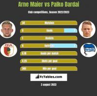 Arne Maier vs Palko Dardai h2h player stats