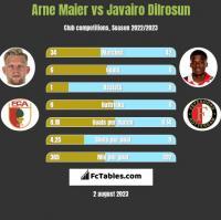 Arne Maier vs Javairo Dilrosun h2h player stats
